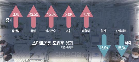 스마트공장 매출·고용·품질·원가 `일석多조`
